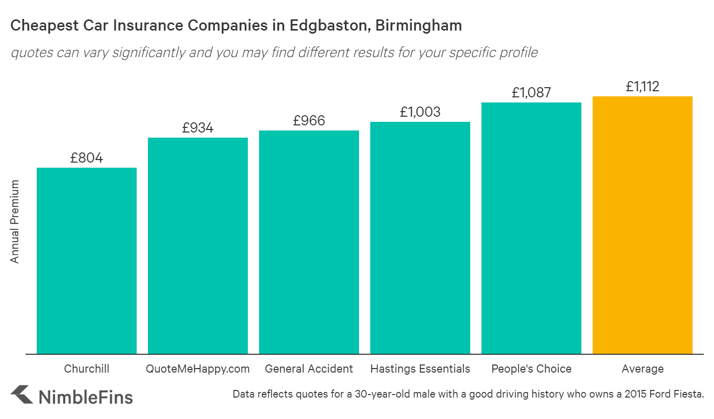 chart showing cheapest car insurance in Edgbaston, Birmingham