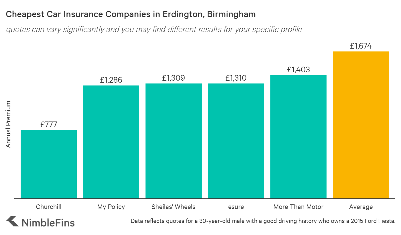 chart showing cheapest car insurance in Erdington, Birmingham