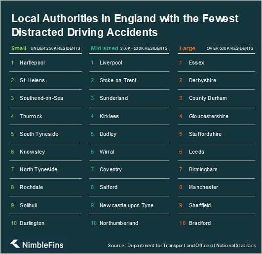 Table showing the best local authorities in England for distracted driving
