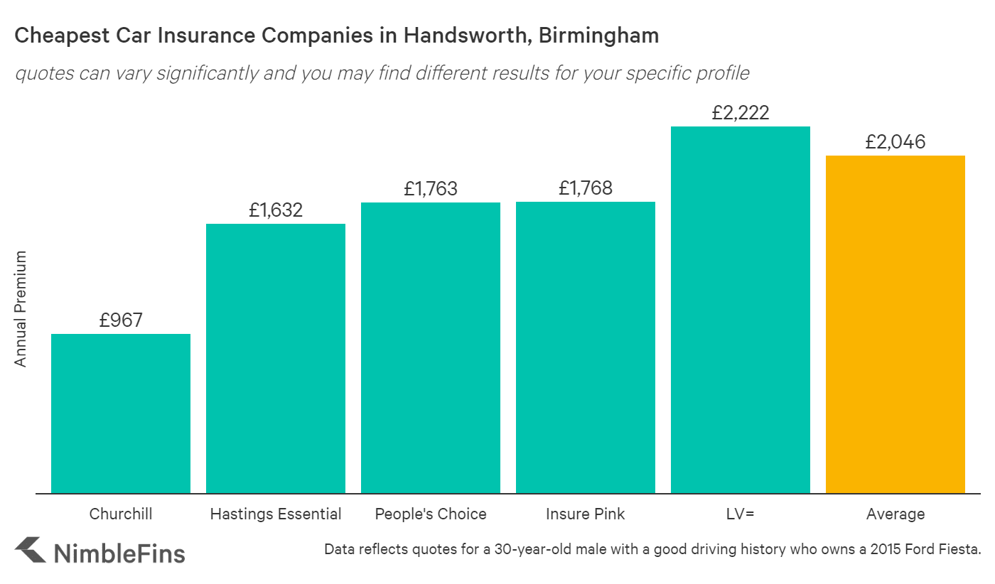 chart showing cheapest car insurance in Handsworth, Birmingham