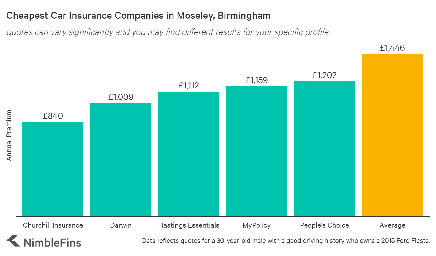 chart showing cheapest car insurance in Mosely, Birmingham