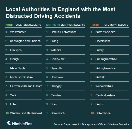 Table showing the worst local authorities in England for distracted driving