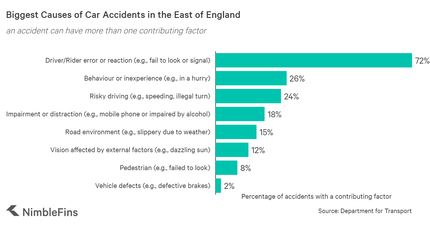 Chart showing causes of car accidents in the Eastern region of England