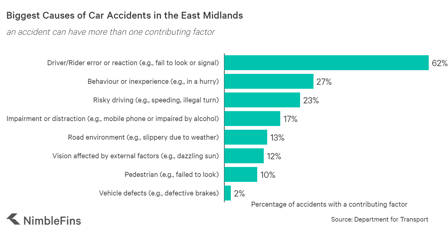 Chart showing causes of car accidents in the East Midlands area of England