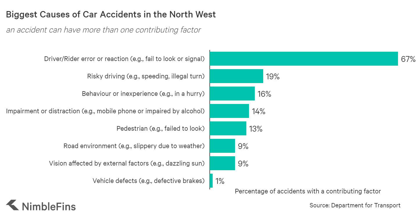 Chart showing causes of car accidents in the North West of England