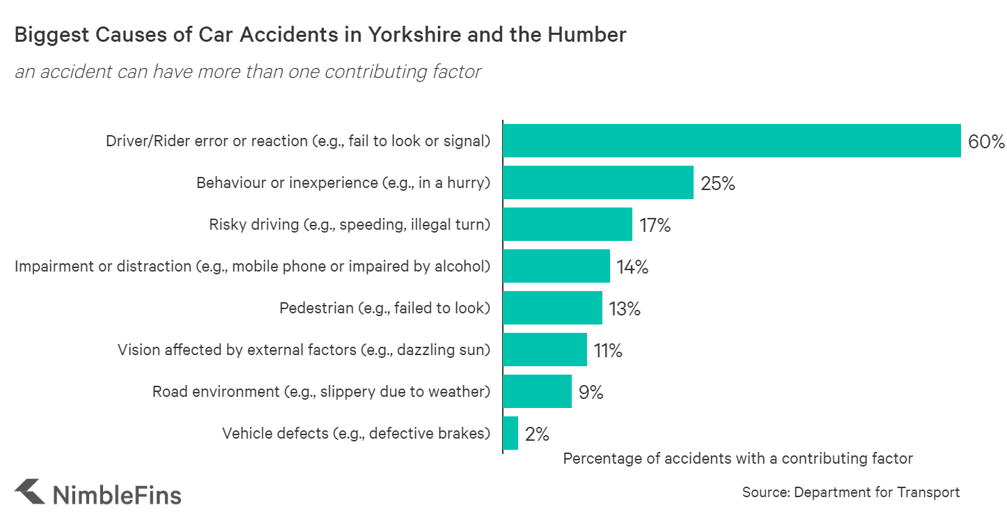Chart showing causes of car accidents in Yorkshire and the Humber area of England
