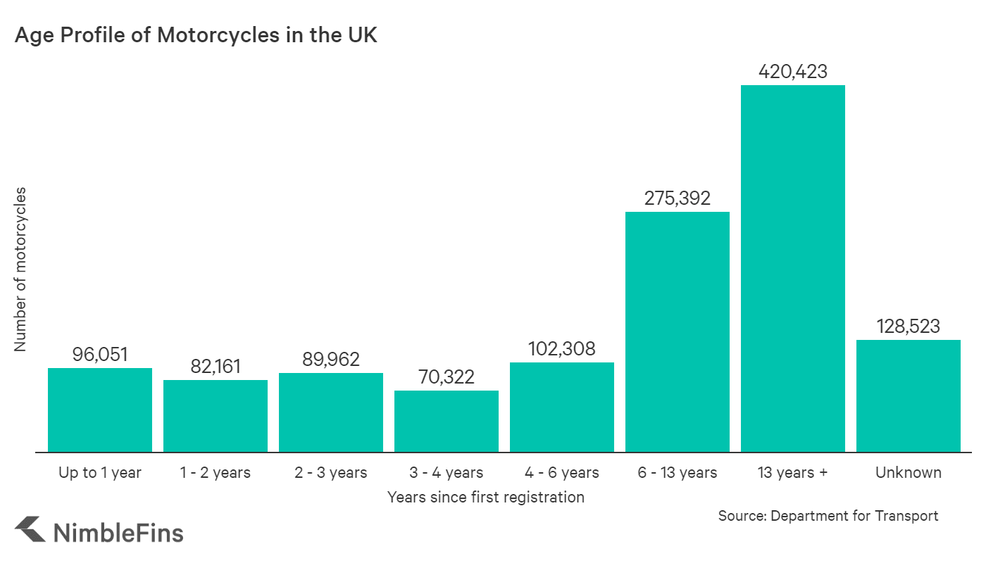 chart showing the age profile of motorbikes in the UK