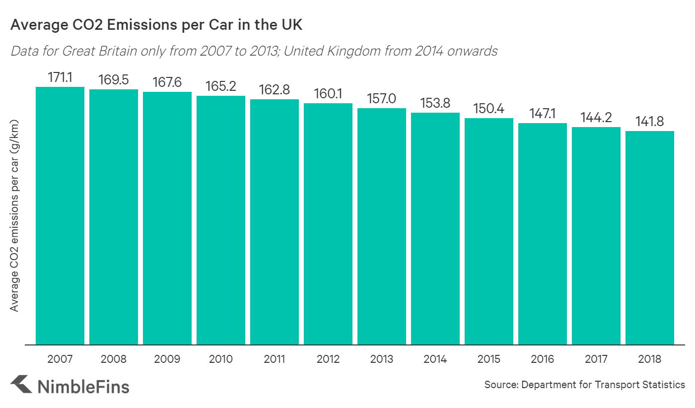 Chart showing the average emissions per car in the UK