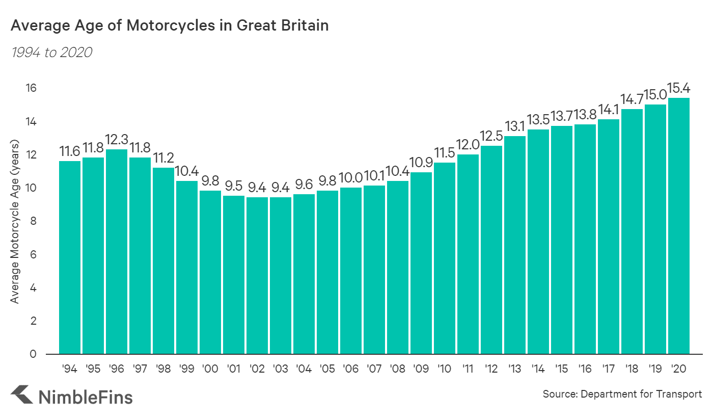 chart showing average age of motorbikes in Great Britain