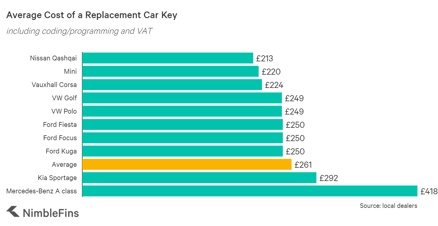 Chart showing the cost to replace a lost or stolen car key in the UK