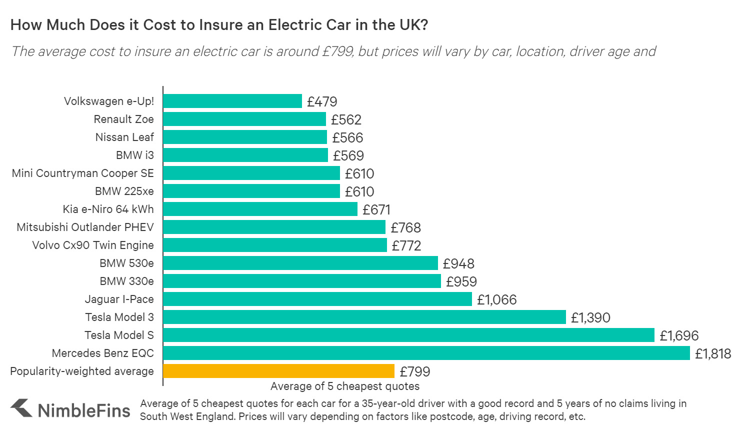 Chart showing the cost of electric car insurance in the UK