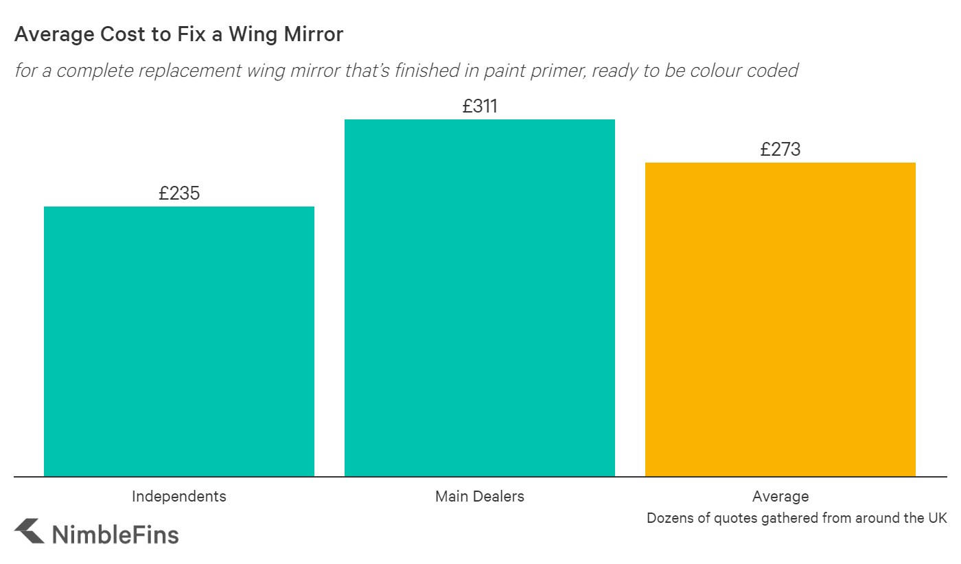 Chart showing the average cost to replace a wing mirror on a car in the UK