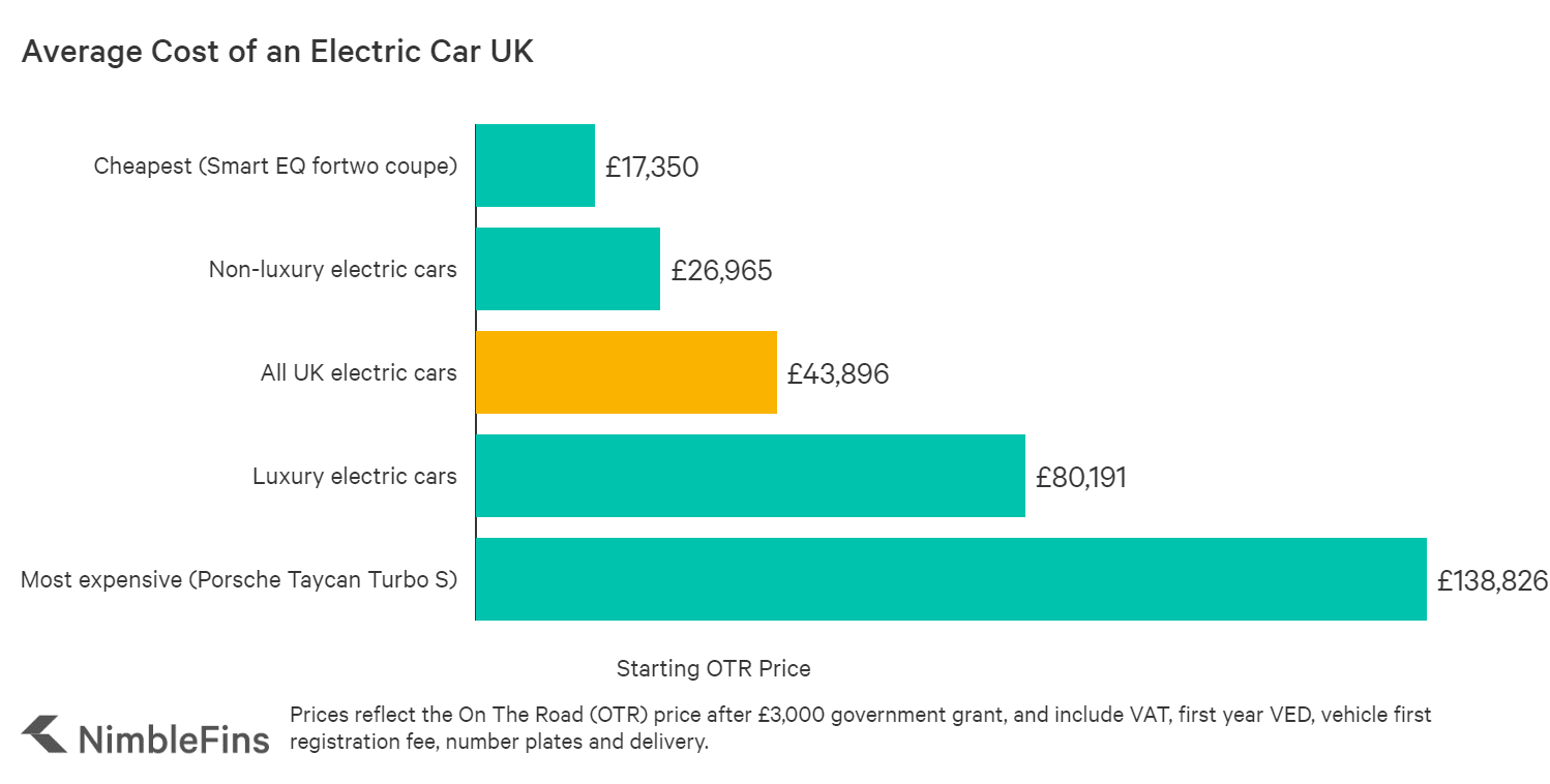 chart showing the average purchase price of an EV in the UK