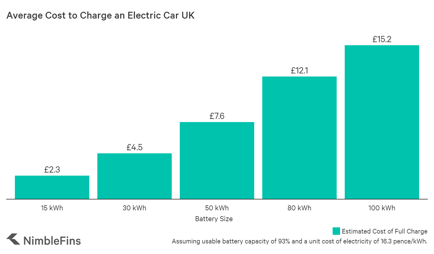 chart showing the average cost to fully charge an EV in the UK