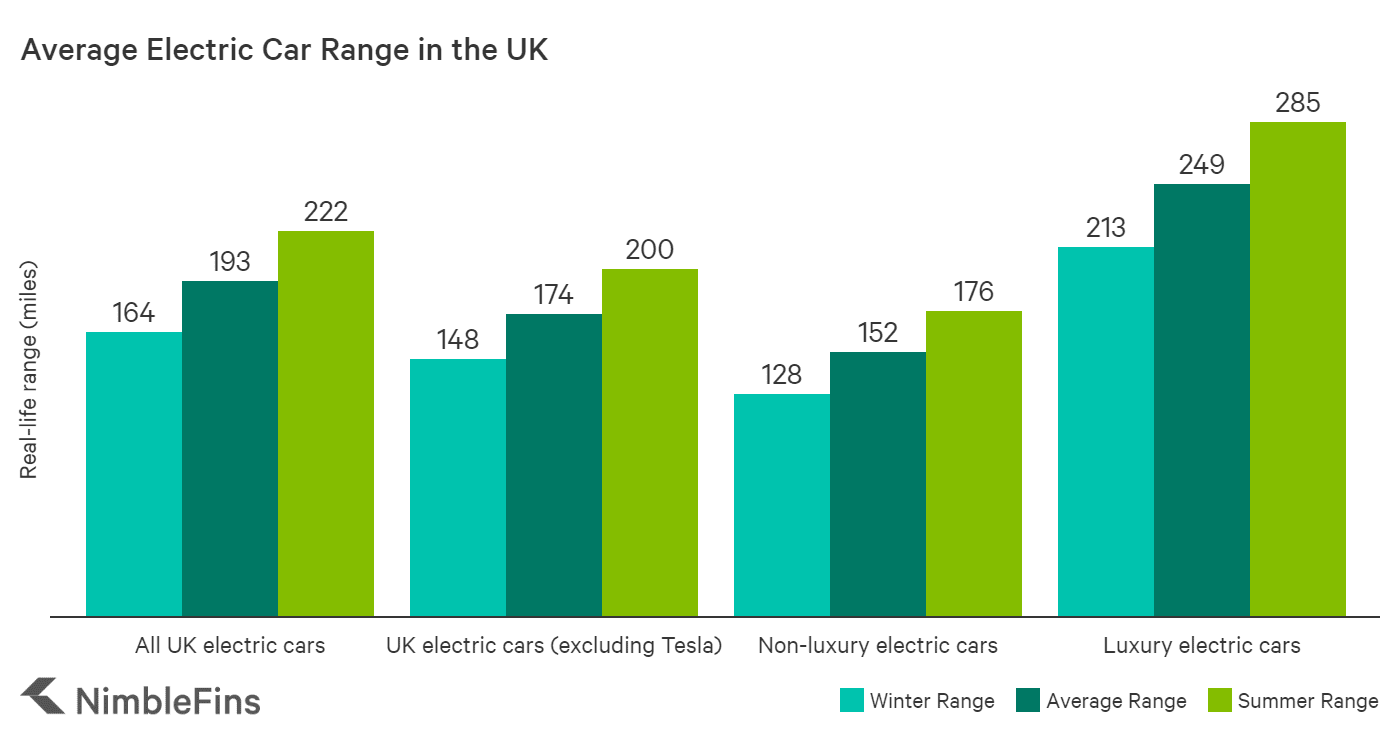 chart showing the average range of electric cars in the UK