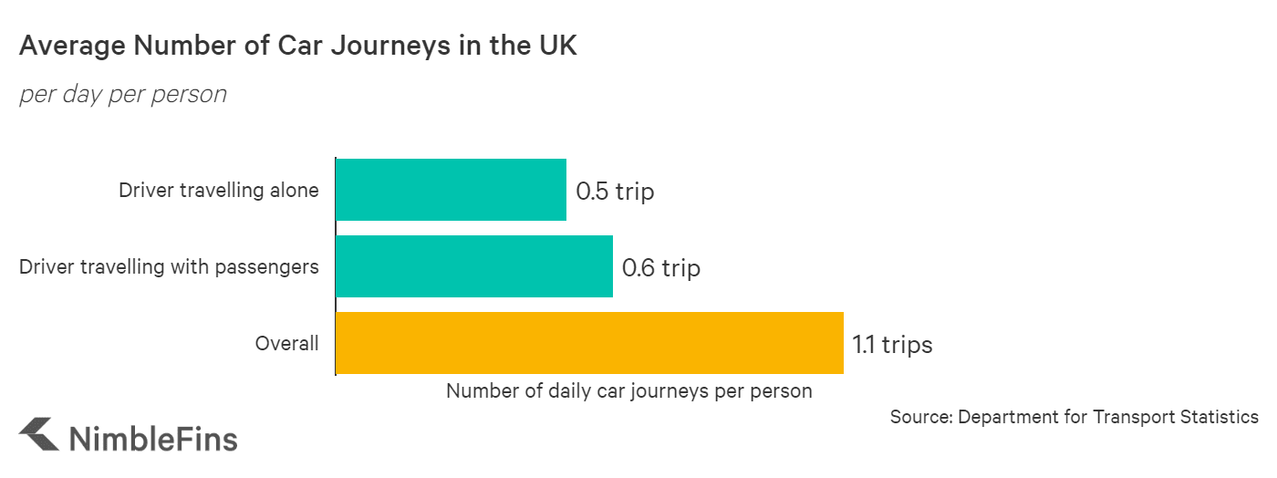 Chart showing the average car journey length in the UK