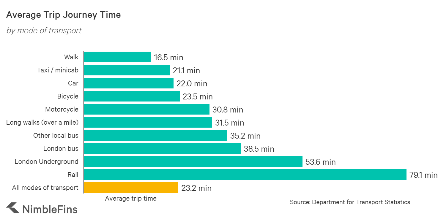 Chart showing the average car journey time in the UK