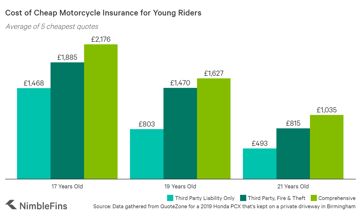 chart showing the cost of motorcycle insurance for a 17 year old