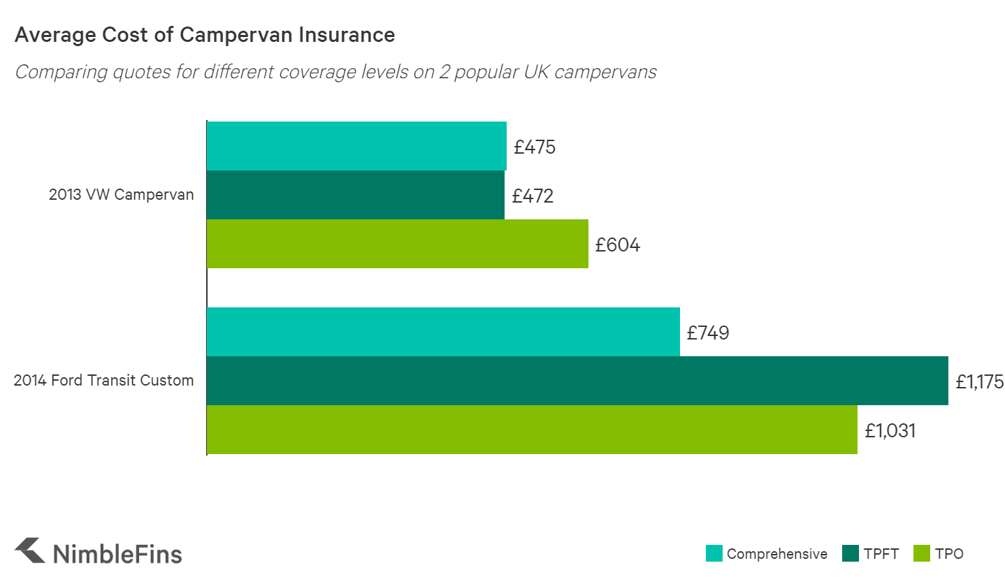 graph showing the average cost for campervan insurance in the UK