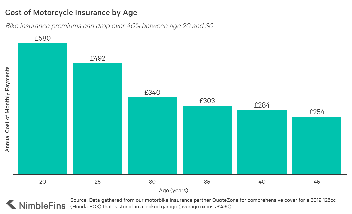 Motorcycle insurance costs for 20 year old, 25 year old, 30 year old, etc.