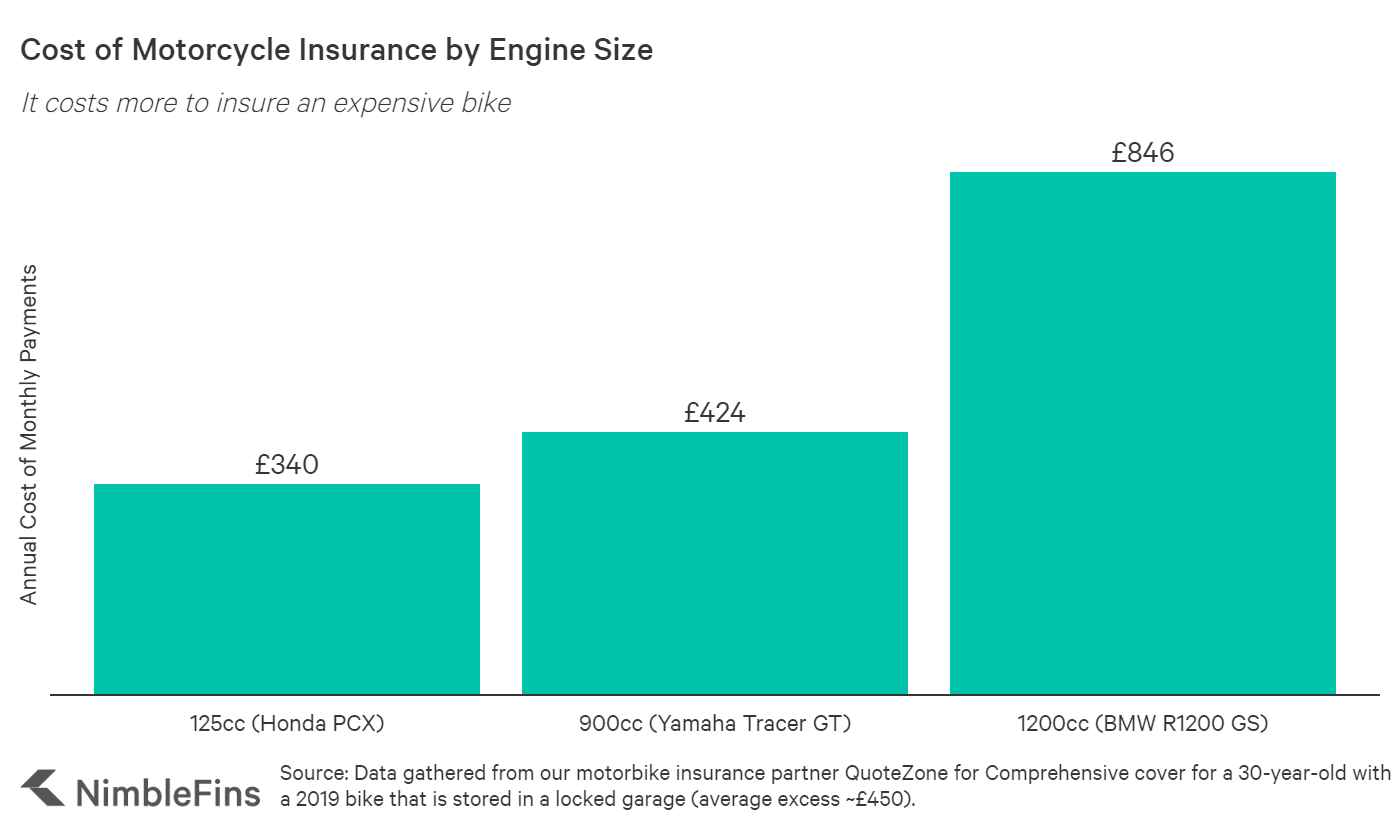 Motorcycle insurance costs for 125cc, 900cc and 1200cc Engines