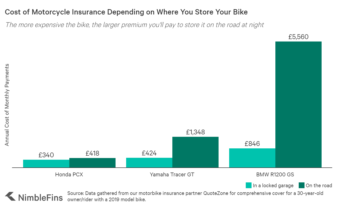 Average Cost of Motorcycle Insurance 2019 | NimbleFins