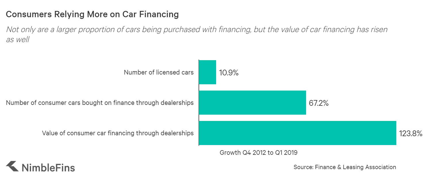 Chart showing how consumers rely more on car financing