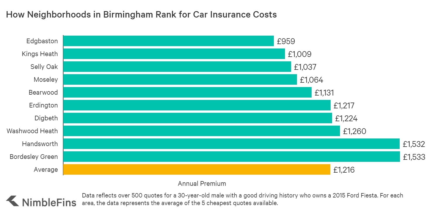 chart showing cost of car insurance across Birmingham