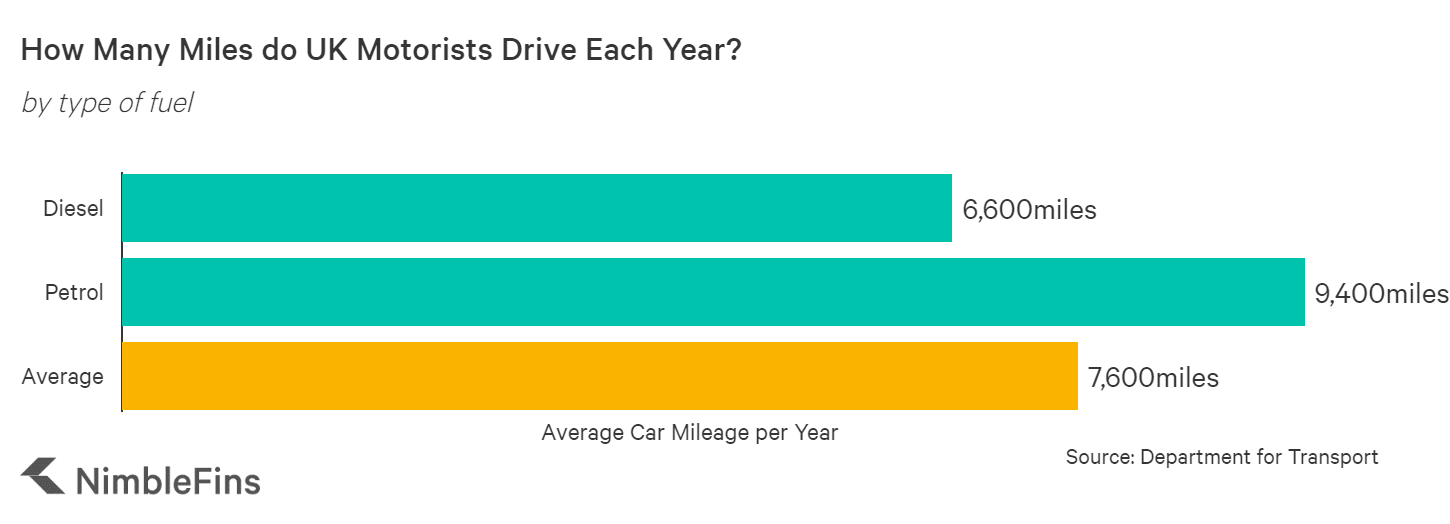 chart showing how mileage in the UK in 2018 including by fuel type
