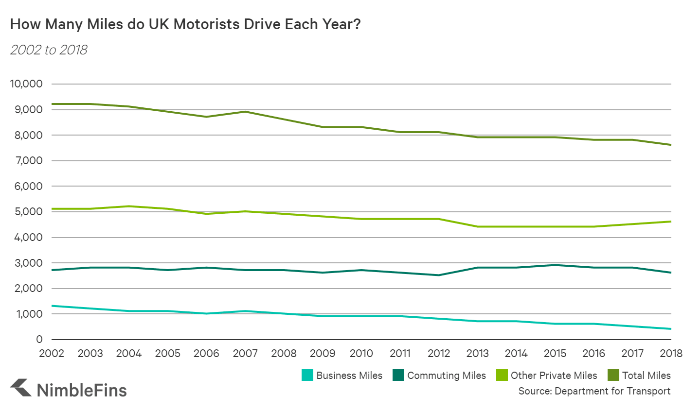 chart showing how mileage in the UK has changed over time
