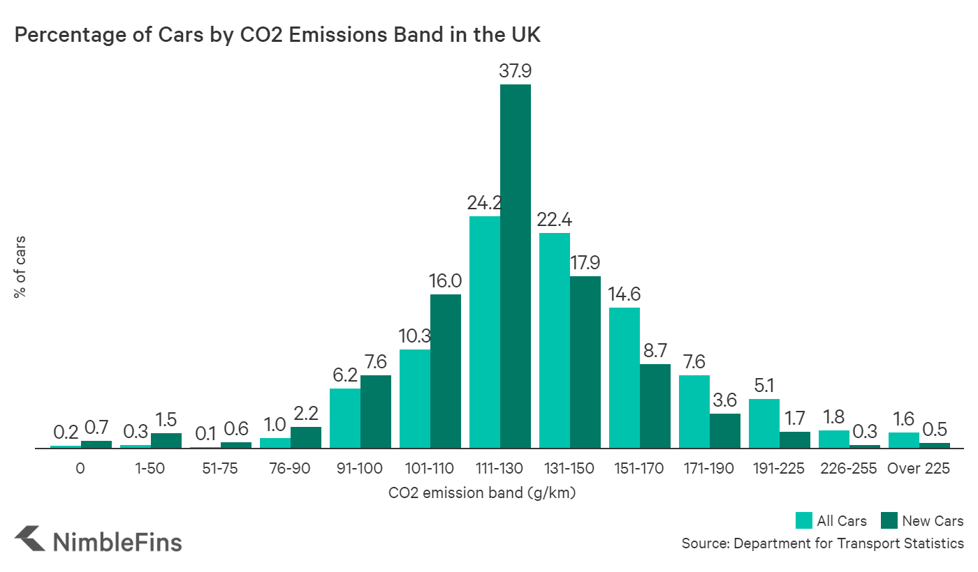 Chart showing the percentage of UK cars in each CO2 emissions band