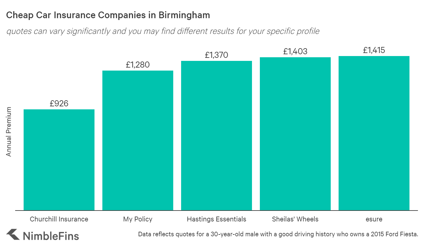 chart showing cheap car insurance companies in Birmingham, England