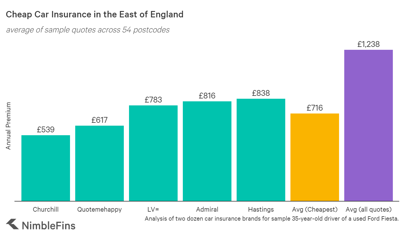 Chart comparing cheap car insurance companies in the East of England of England