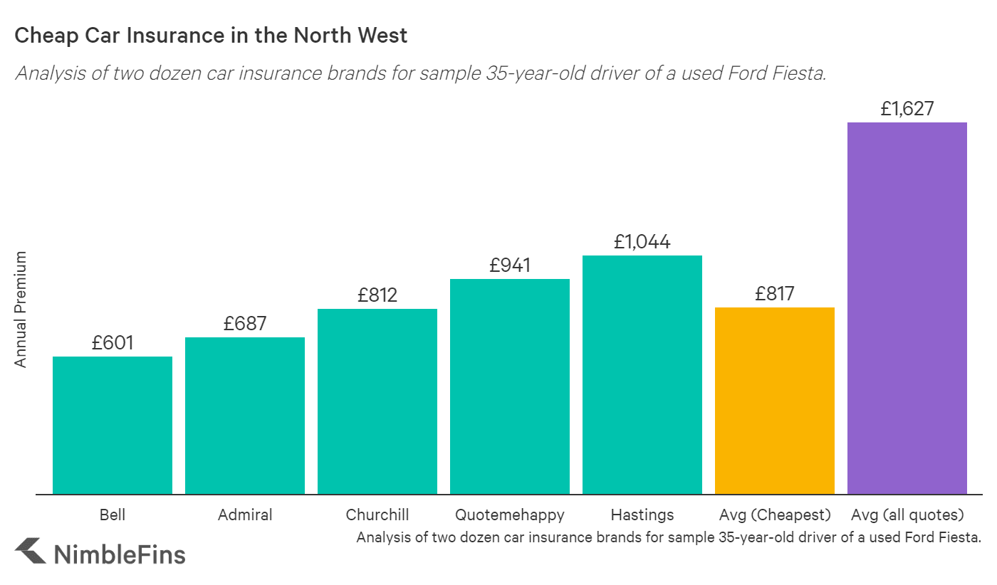 Chart comparing cheap car insurance companies in the North West of England