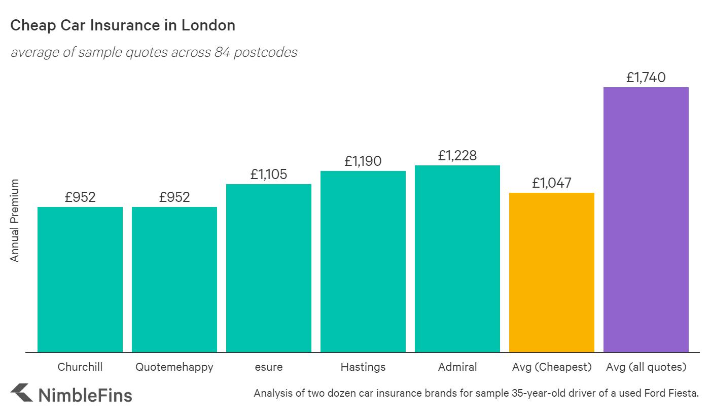 Cheap Car Insurance Quotes in London, England | NimbleFins