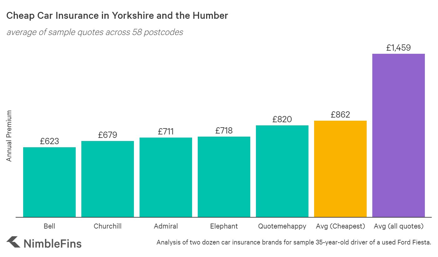 Chart comparing cheap car insurance companies in Yorkshire and the Humber of England