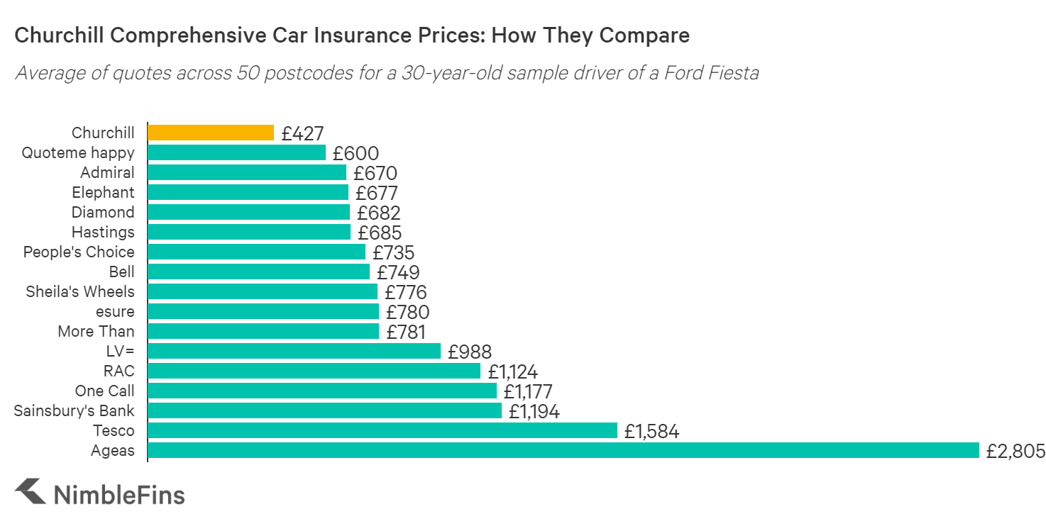 chart showing a cost comparison of Churchill car insurance to Bell, Hastings, Quotemehappy, Hastings Smart Miles, Admiral Little Box, LV= and others