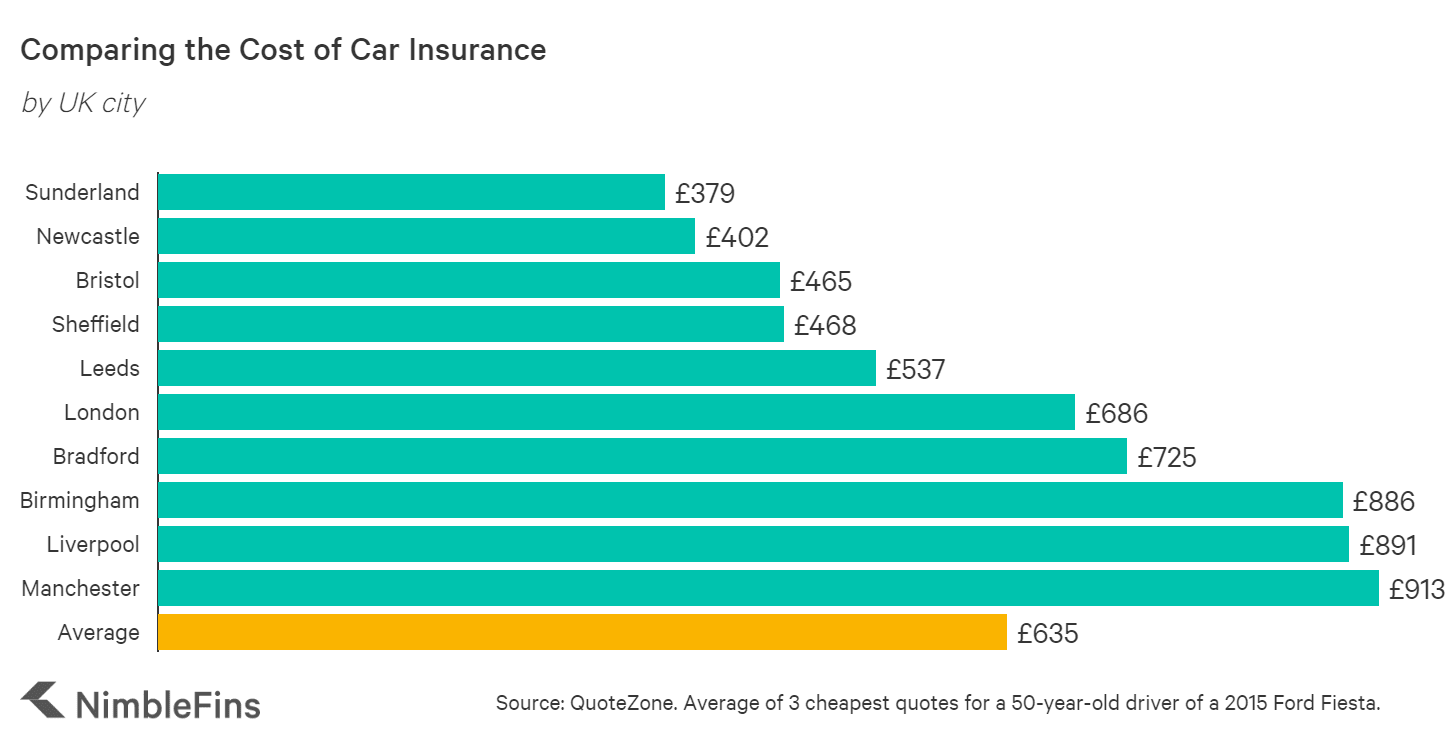 Which city has the most expensive car insurance in the UK?