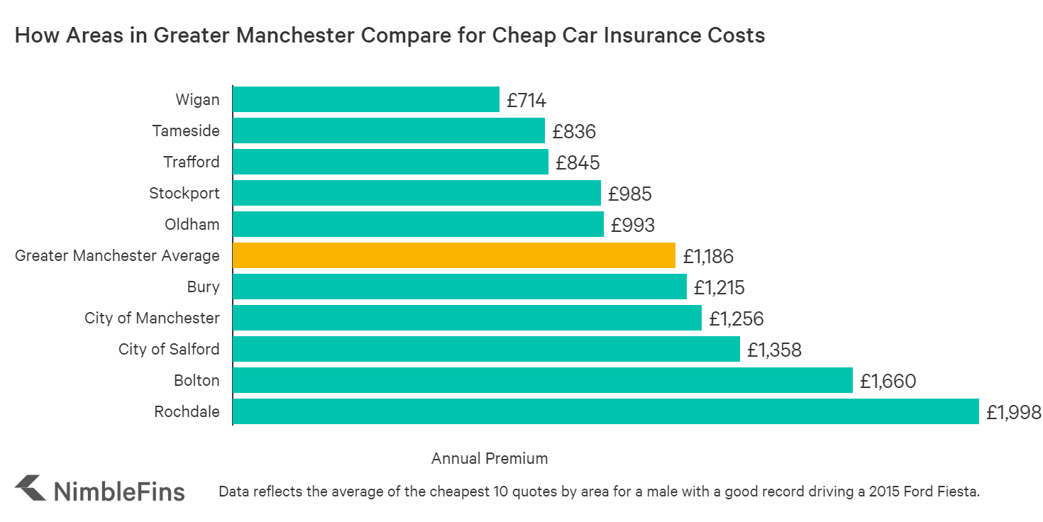 Who Has Cheap Car Insurance In Manchester Nimblefins