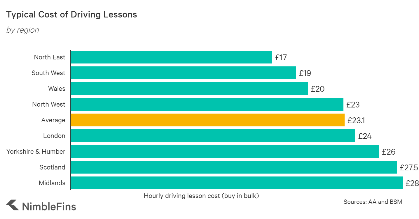 chart showing the cost of driving lessons by UK region