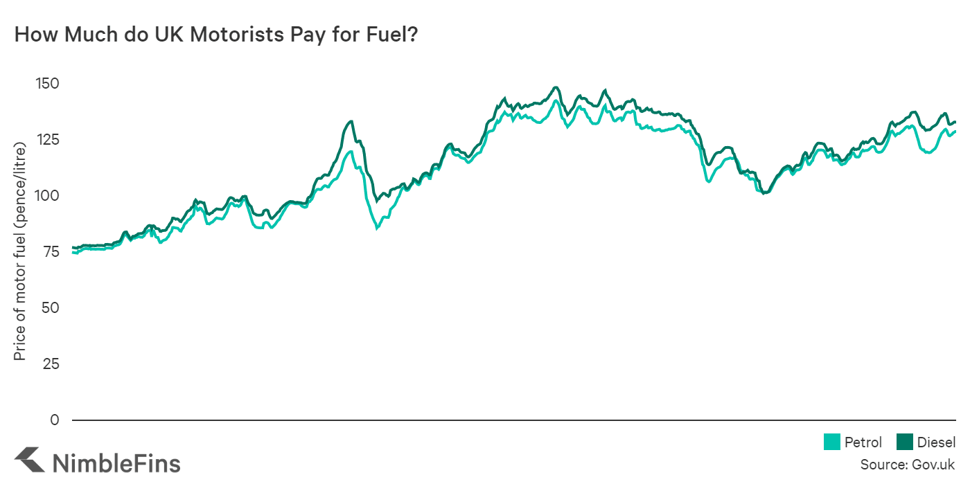 chart showing the average cost of petrol and diesel per litre in the UK