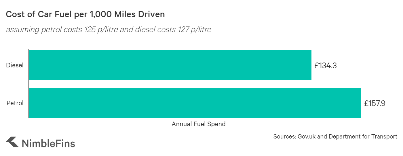chart showing the cost of petrol and diesel for UK cars