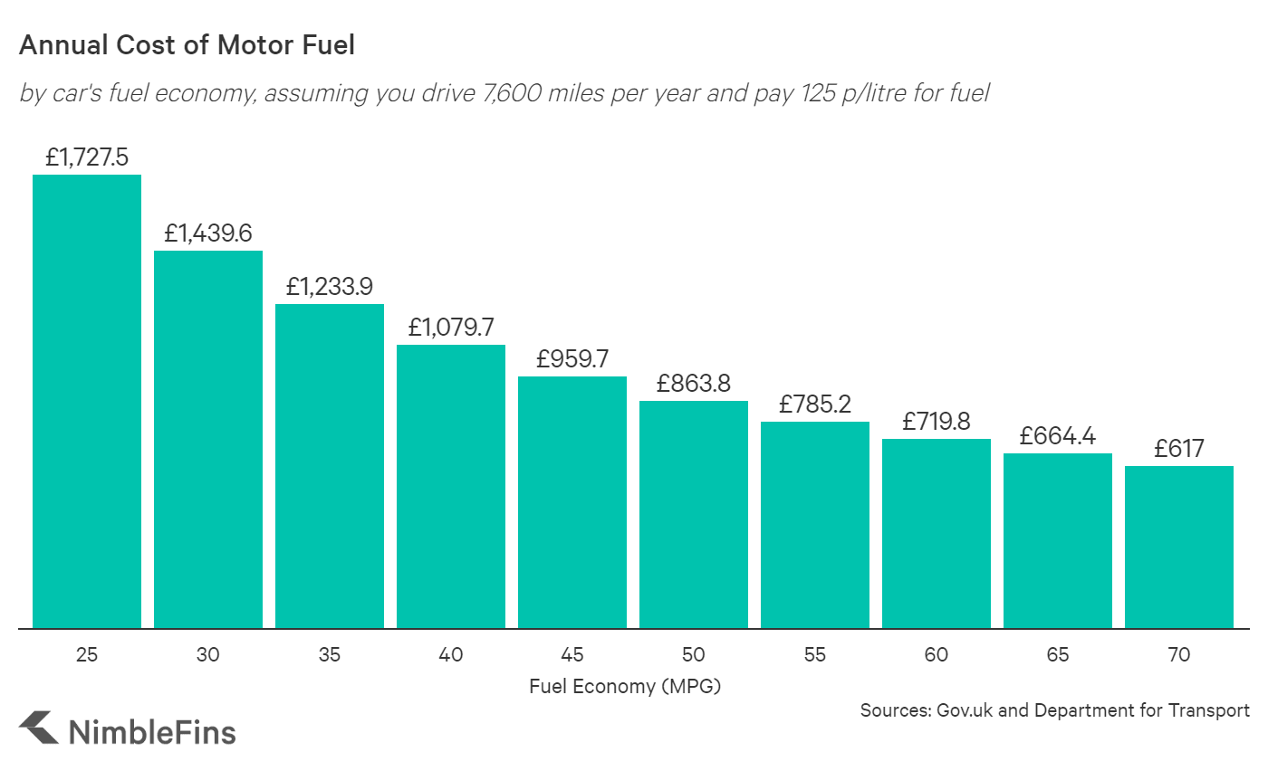chart showing cost of car fuel depending on car fuel economy