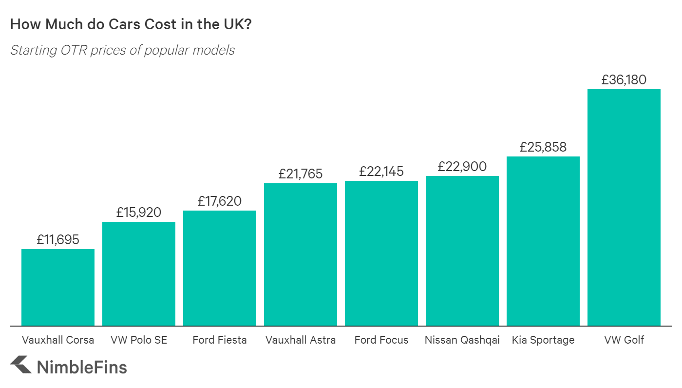 chart showing starting OTR prices of cars in the UK