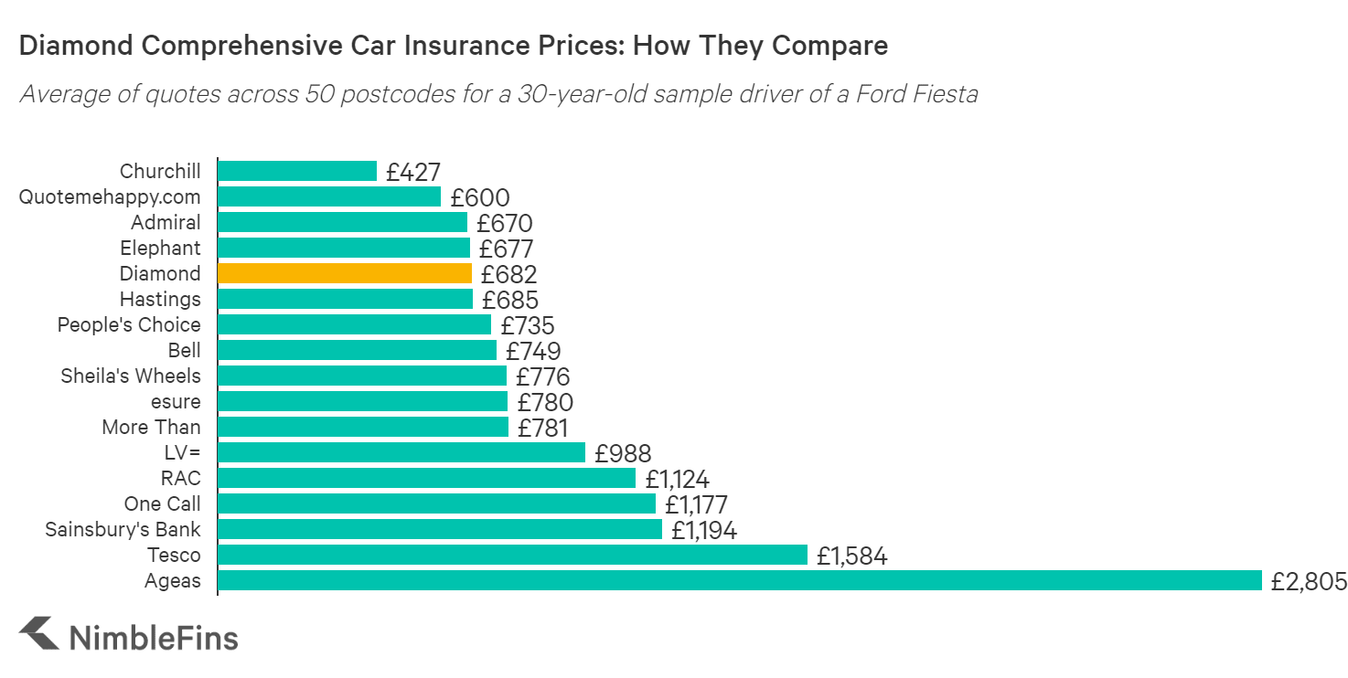 chart showing a cost comparison of Diamond car insurance to Bell, Hastings, Quotemehappy, Hastings Smart Miles, Admiral Little Box, Churchill, LV= and others