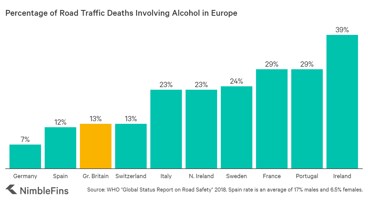chart Comparing the role of alcohol in road traffic fatalities in Europe