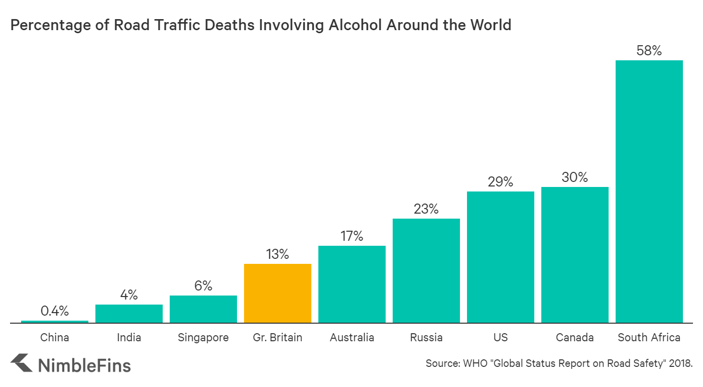 chart Comparing the role of alcohol in road traffic fatalities around the World