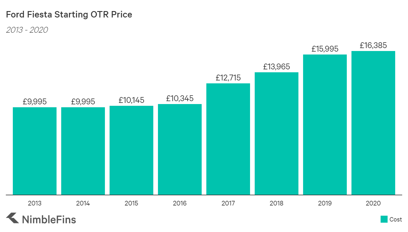chart showing the average UK OTR cost of small car ford fiesta from 2013-2020