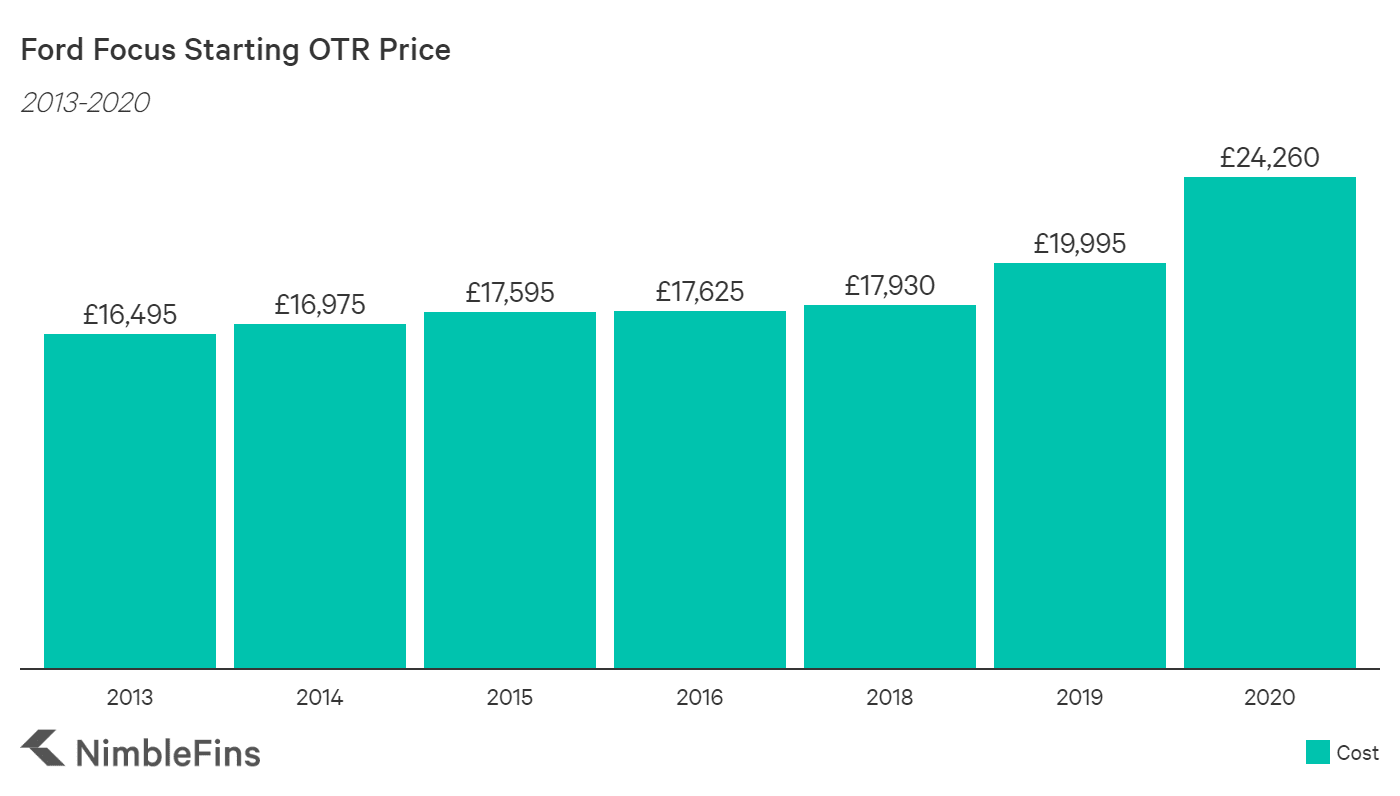 chart showing the average UK OTR cost of small car ford focus from 2013-2020