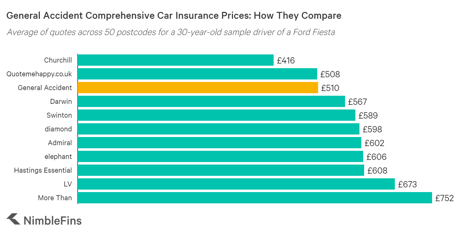 chart showing a cost comparison of LV= car insurance to Bell, Hastings, Quotemehappy, Hastings Smart Miles, Admiral Little Box, Churchill, Elephant and others